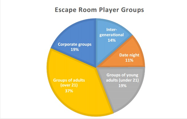 Escape Rooms stats