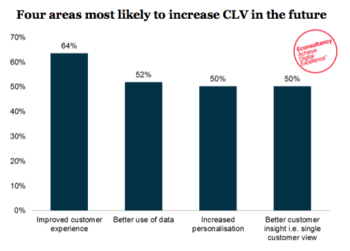 Areas most likely to increase Customer Lifetime Value