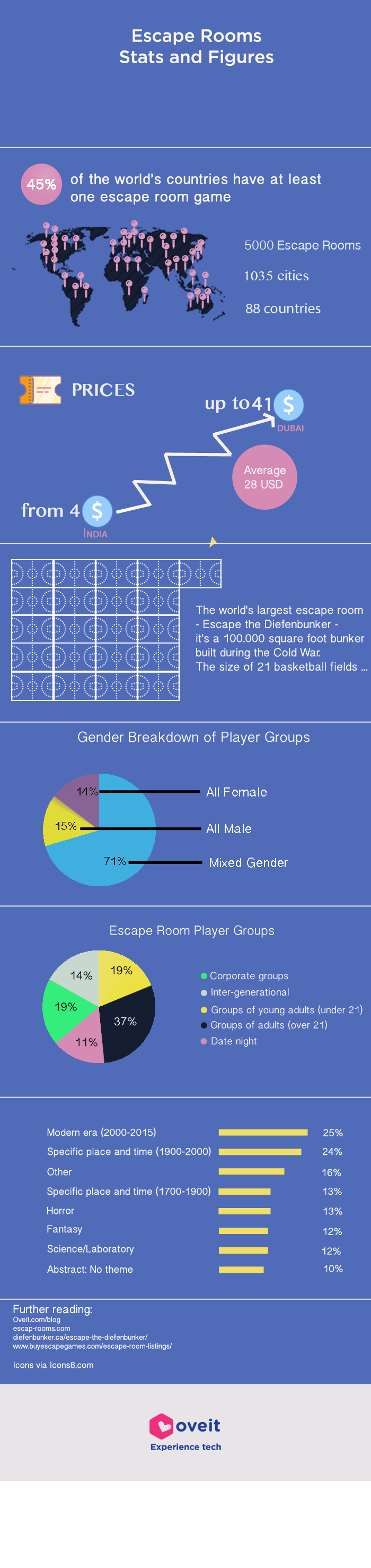 infographic with stats and figures on escape rooms