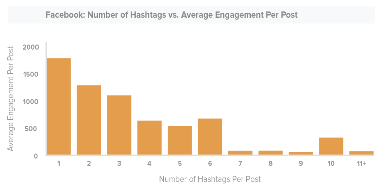 graphic showing numbers of hashtags vs number of interactions on facebook