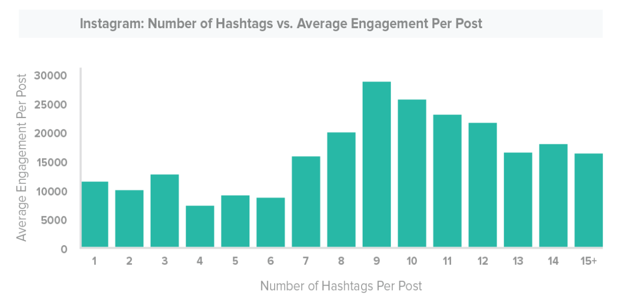 chart showing numbers of hashtags vs post engagements on Instagram