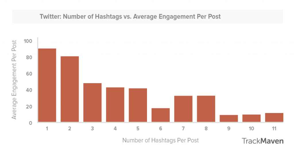 graphic showing how the number of hashtags influences the number of interactions a tweet has