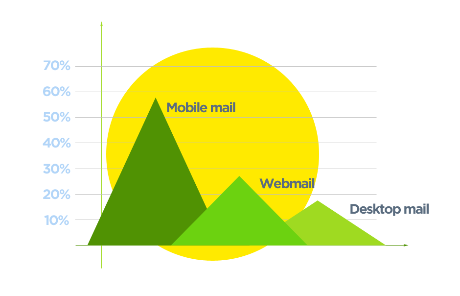 Email reading proportion